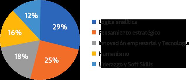 licenciatura-en-business-intelligence-grafica-upmexico-Jun21