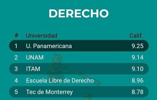 derecho-universidadpanamericana-numero1